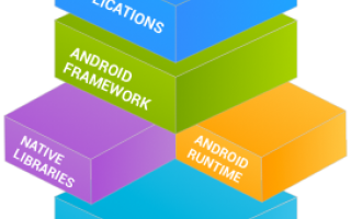 Web Design: android application development