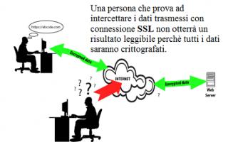 ssl  web  sicurezza