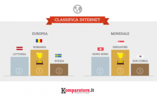 Telefonia: internet  connessioni  classifica  fibra