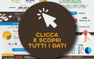 https://www.diggita.it/modules/auto_thumb/2017/06/10/1598044_contenzioso-tributario-dati-aggiornati-processi-fiscali_thumb.jpg