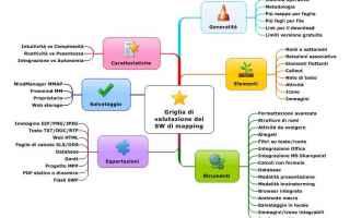 mappe mentali  software  corsi  studio