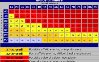 disagio  indice di calore  sudorazione