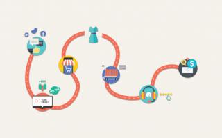 Web Marketing: customer journey  marketing