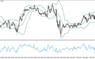 trading  soldi  euro  strategia  forex