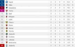 Serie A: risultati  serie a  2 giornata
