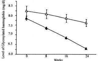 Alimentazione: diabete  insulina  chetogenica  grasso
