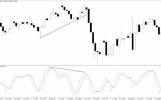 Borsa e Finanza: forex  trading  euro  strategie  soldi