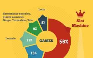 Soldi Online: scommesse online  slot online