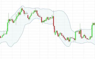 Lanalisi tecnica viene solitamente utilizzata nel trading. Al contrario dellanalisi fondamentale, ch