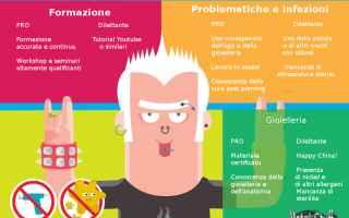 Bellezza: piercing  piercer  sicurezza  igiene