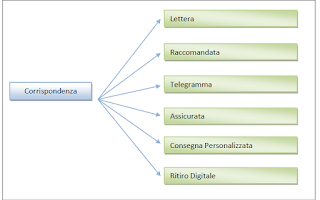 Economia: lettera raccomandata poste italiane
