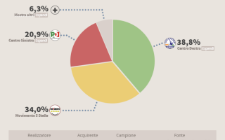 Politica: sondaggio  elezioni  voto  politica
