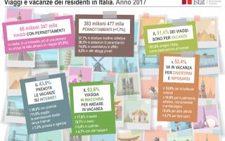 Ecco i dati Istat per lanno 2017. Ci parlano di un consolidamento del settore internet, ormai non pi
