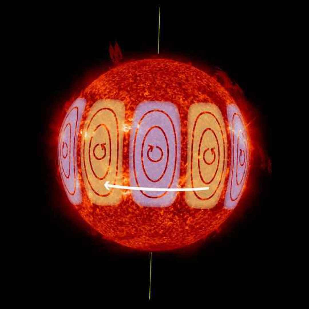 onde di rossby  sole