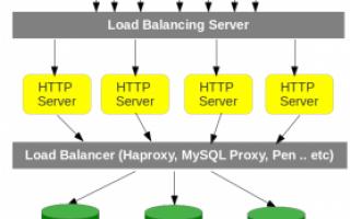 """I load balancer o """"bilanciatori di carico"""" sono un oggetto mitologico per la maggiorparte dei se"""