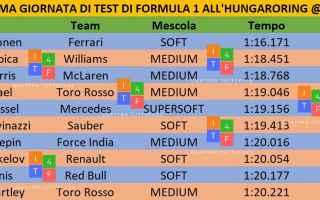 f1  formula1  budatest