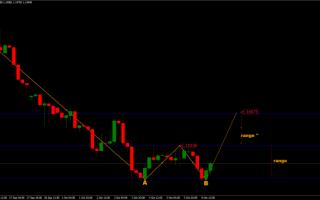 Borsa e Finanza: forex  trading  euro  eur/usd  soldi