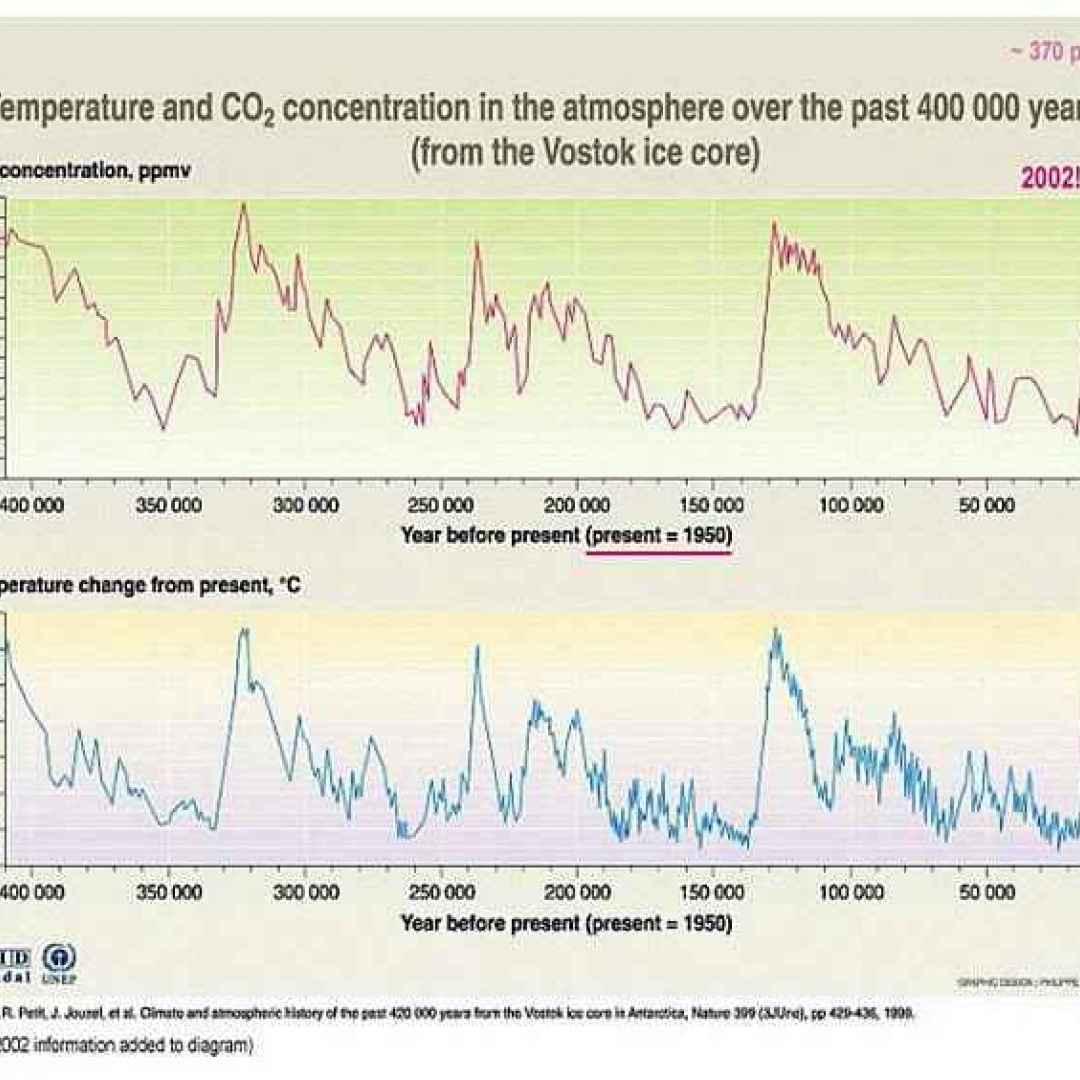 riscaldamento globale  effetto serra