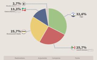 Politica: Ultimo Sondaggio: spunta il partito di Renzi! @Politigraph