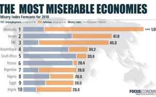 Borsa e Finanza: venezuale economia  guaido maduro