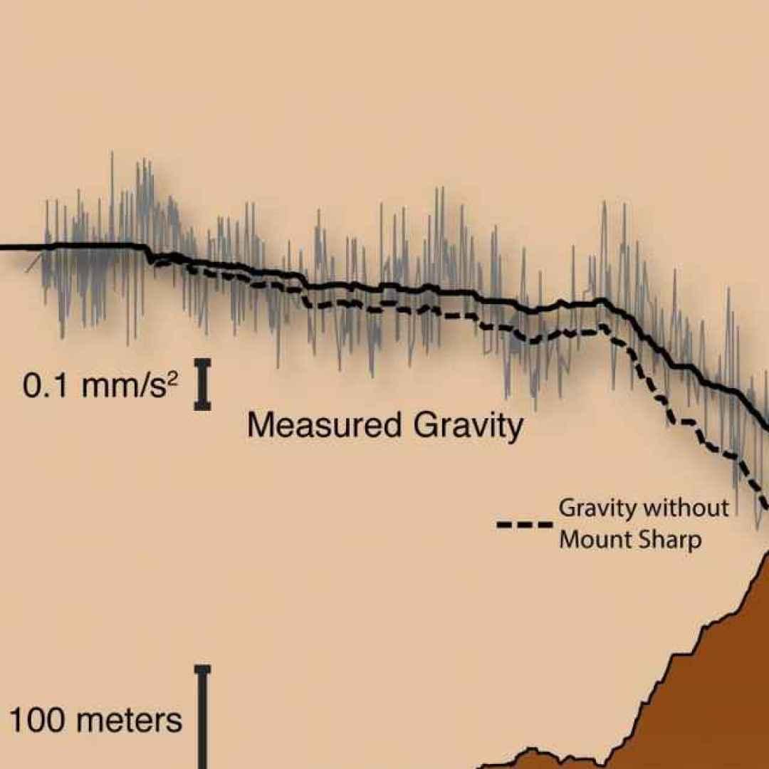 marte  mars rover curiosity  nasa
