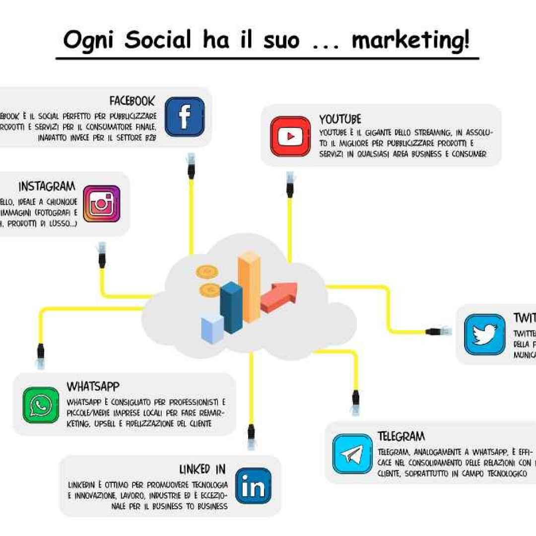 promozione pubblicità social