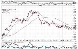 Borsa e Finanza: investire forex  investire eurusd