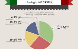 Il sondaggio pubblicato il 27 giugno 2019 dallistituto EMG, non riporta particolari sconvolgimenti,