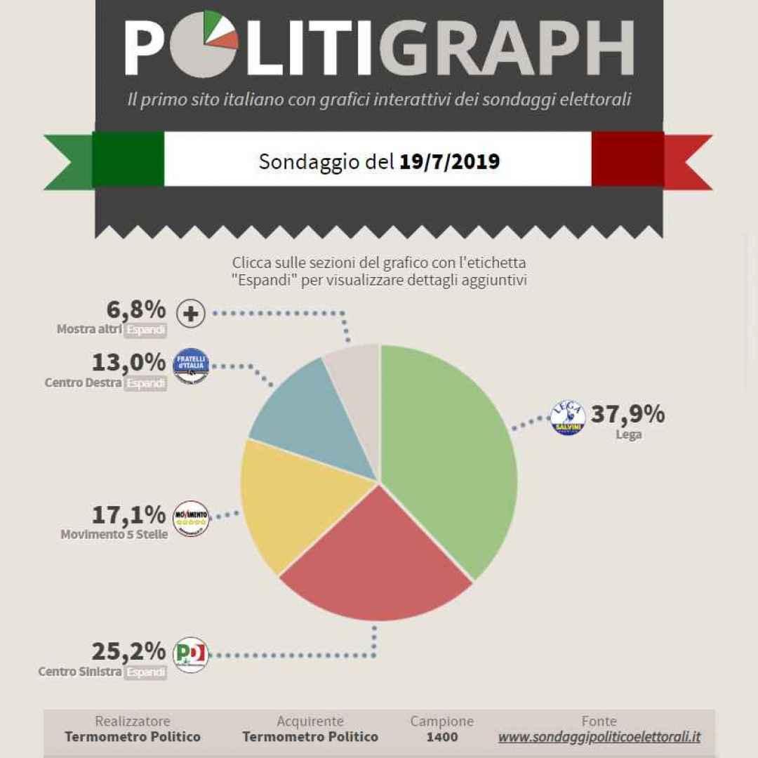 politica  pd  lega  5stelle  sondaggio