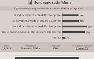 https://www.diggita.it/modules/auto_thumb/2019/08/08/1643968_Governo-si-no_thumb.jpg